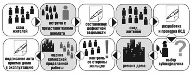 Модернизация ЖКХ