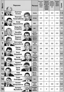 Рейтинг акимов РК