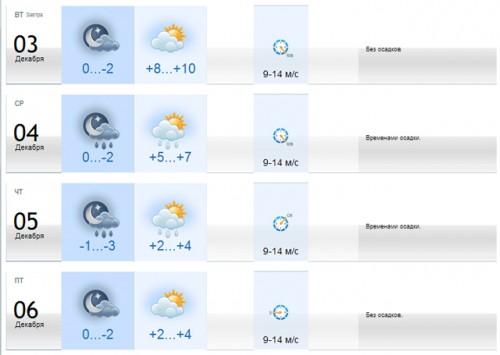 апартаменты погода в шымкенте на декабрь 2016 отправления, график