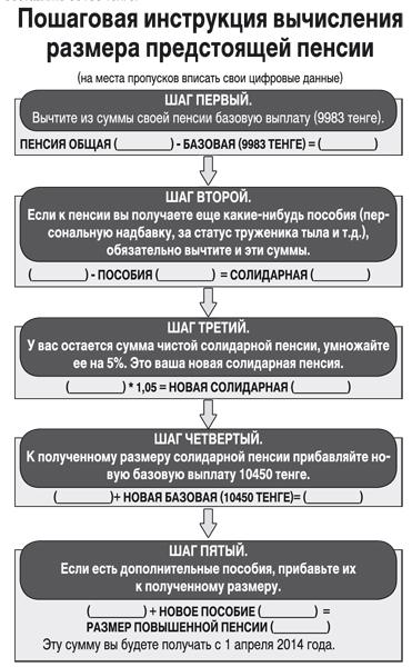 Схема расчета пенсии