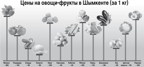 Шымкентские цены на овощи-фрукты