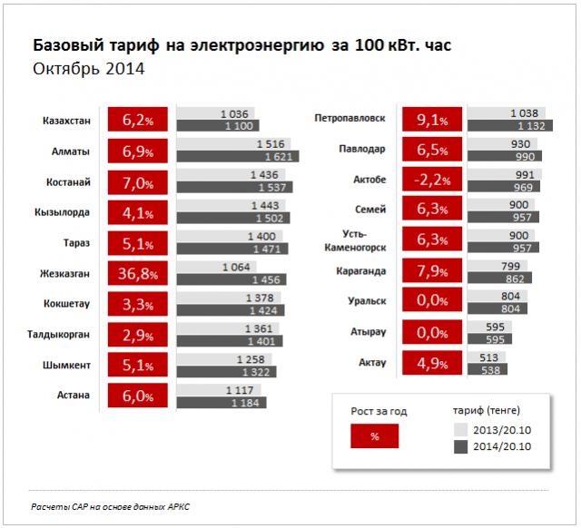 Базовый тариф на электроэнергию за 100 кВт. час. Регионы РК. Октябрь 2014