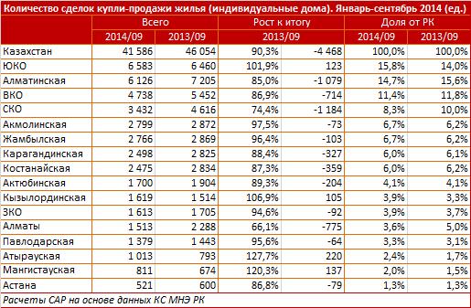 Количество сделок купли-продажи по видам жилья