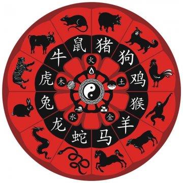 Восточный гороскоп на 2015 год