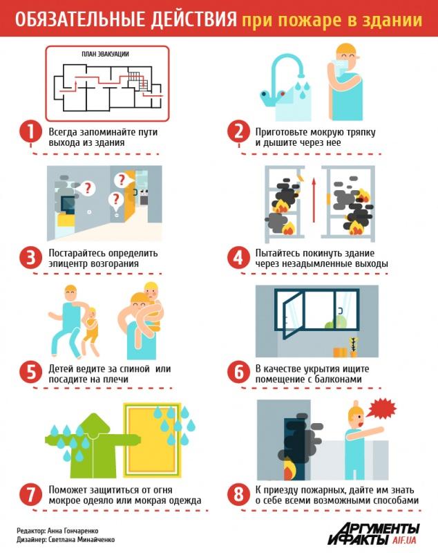 Инфографика пожар