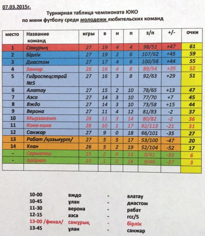 Чемпионат ЮКО по минифутболу среди любительских команд