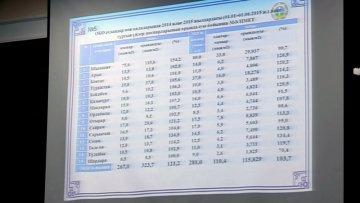 Вопросы выполнения жилищной программы в ЮКО рассмотрели на расширенном заседании в областном акимате ЮКО