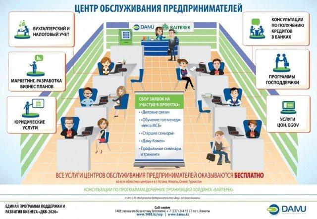 ЦОП Инфографика