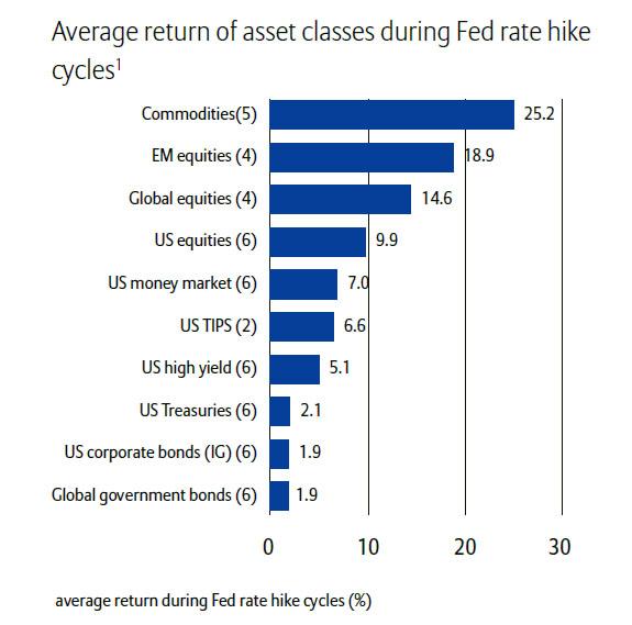 Учите историю - доллар упадет после повышения ставки