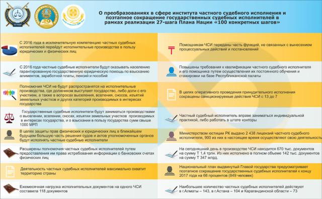 В инфографике указаны конкретные меры, подлежащих реализации в рамках дальнейшего совершенствования института частного судебного исполнения и сокращения численности службы государственных судебных исполнителей.