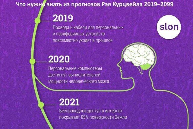 Все идет по плану: что нужно знать из прогнозов Рэя Курцвейла 2019–2099