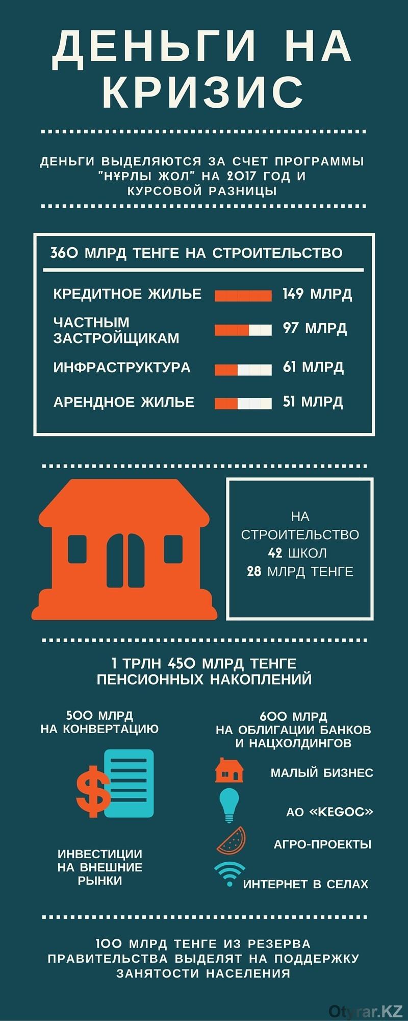 антикризисные меры в Казахстане