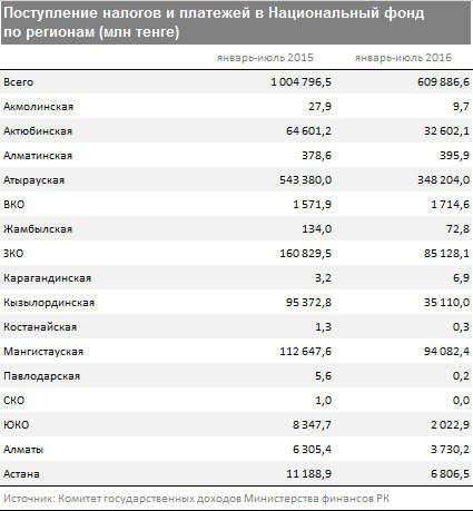 Поступление средств в Нацфонд по регионам