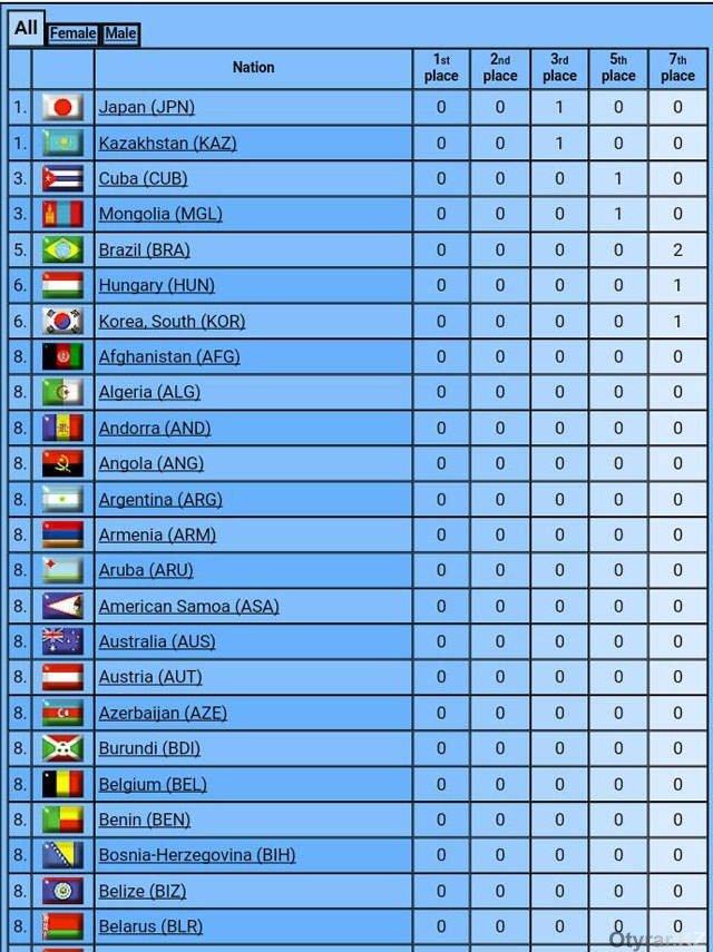 Таблица медалей Олимпиады 2016