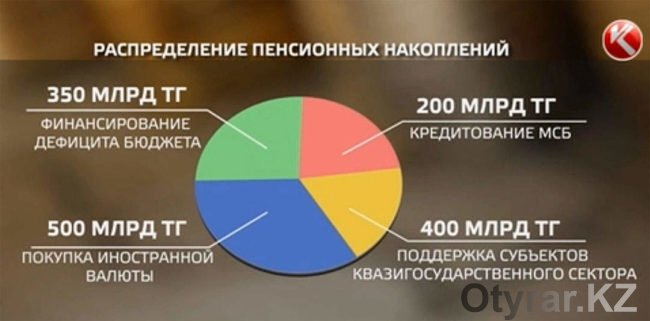 Кому достанутся пенсионные накопления казахстанцев