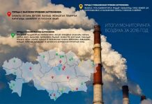 Казгидромет подвел итоги загрязненности воздуха в городах Казахстана