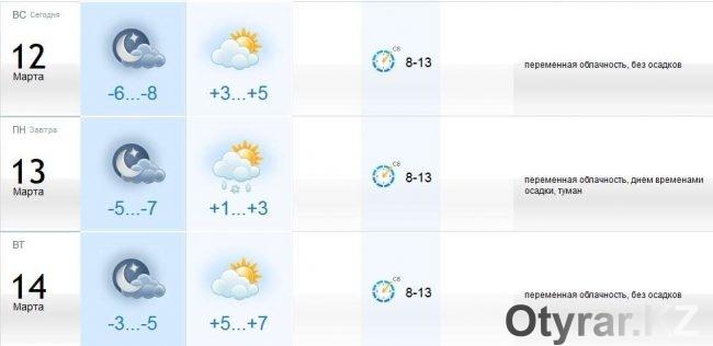 Прогноз на 13 и 14 марта