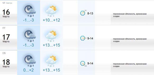 Прогноз погоды на 16-18 марта