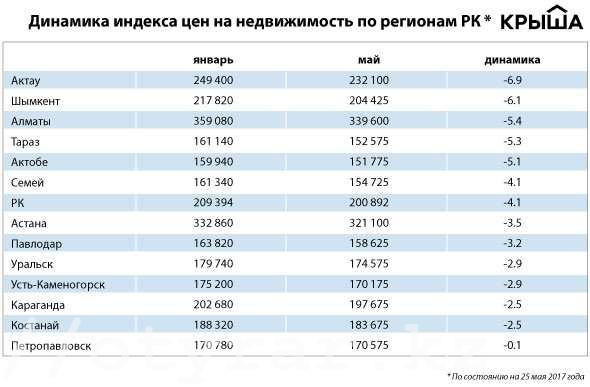 Индекс цен на жилье в Казахстане