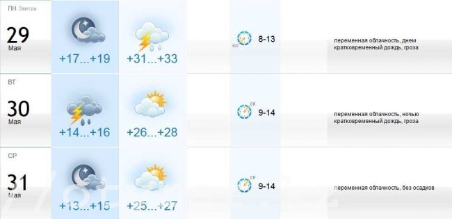 Погода в Шымкенте на конец мая