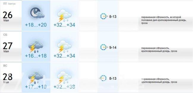 Погода с 26 по 28 мая