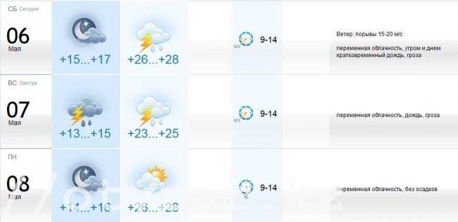 прогноз на 6-8.05