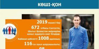 672 семьи выразили намерение переехать из южных регионов в северные