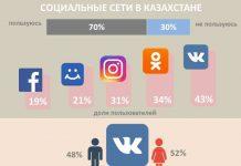 Соцсети в Казахстане