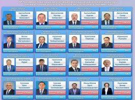 Новые сенаторы в Казахстане