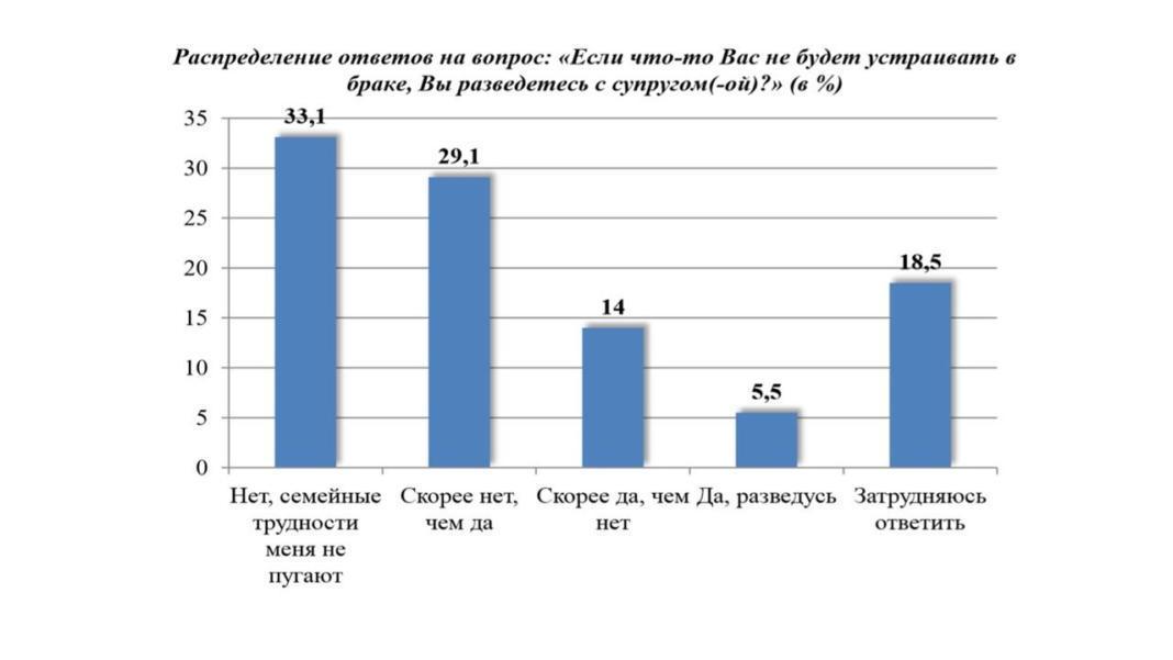 причины расторжения брака в казахстане