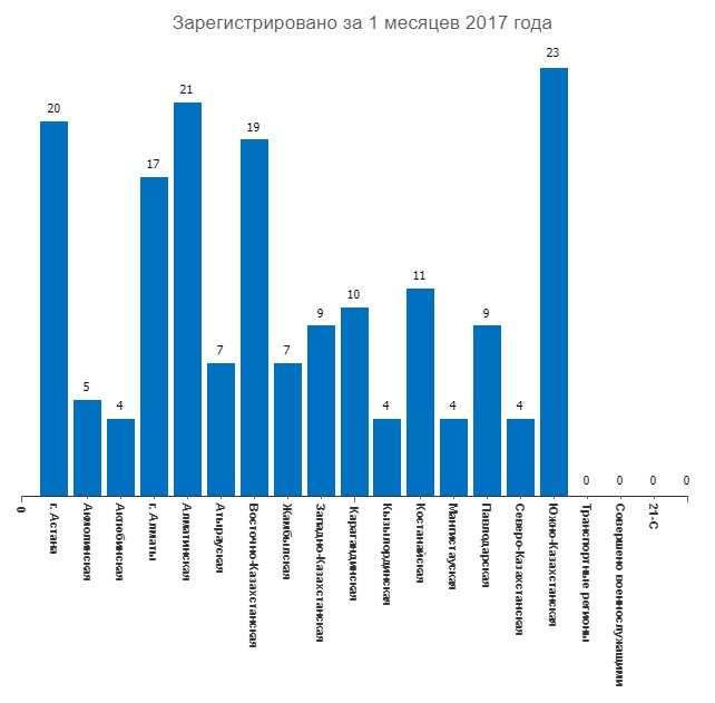 ЮКО оказалась в лидерах по количеству заявлений об изнасилованиях