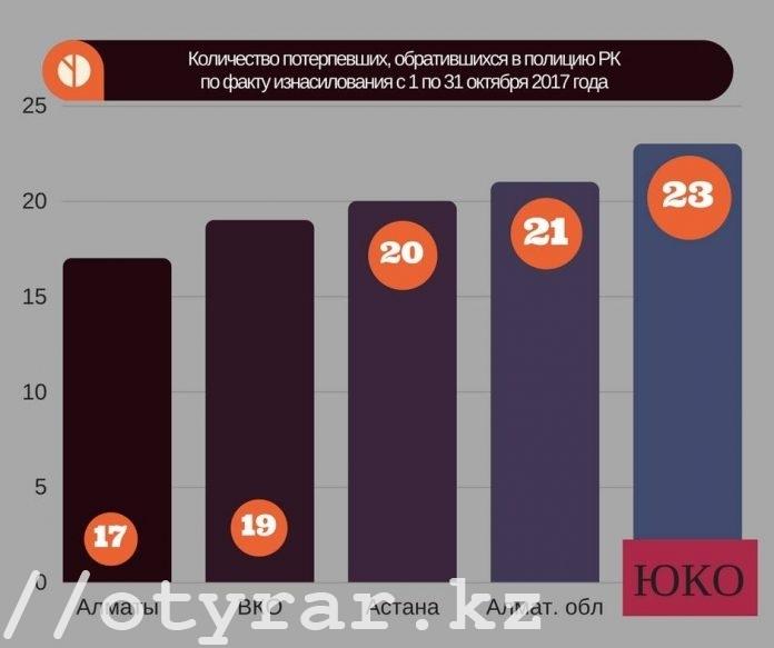 Количество зарегистрированных изнасилований по областям