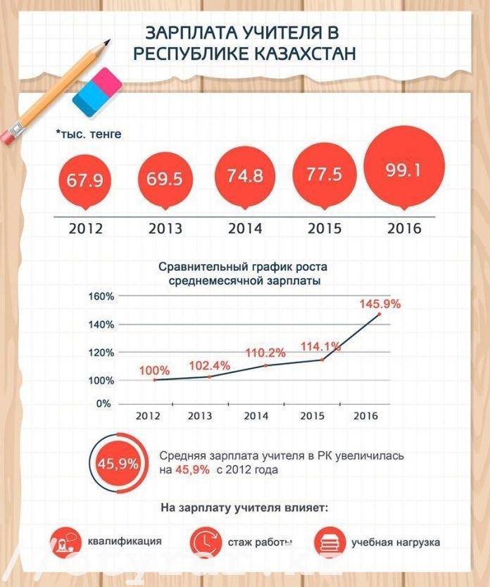 Инфографика МОН РК