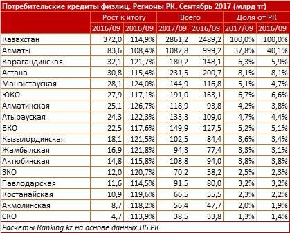 Кредиты казахстанцев