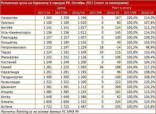 Цена на баранину в городах РК