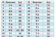 Новый алфавит утвержден Президентом