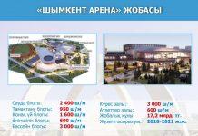 В ЮКО возведут спортивный комплекс «Шымкент арена»