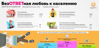 Инфографика отзывов в социальных сетях