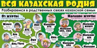 Вся казахская родня