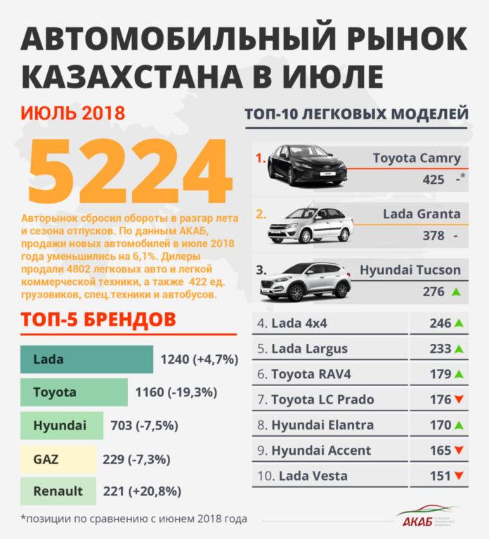 Авторынок Казахстана в июле