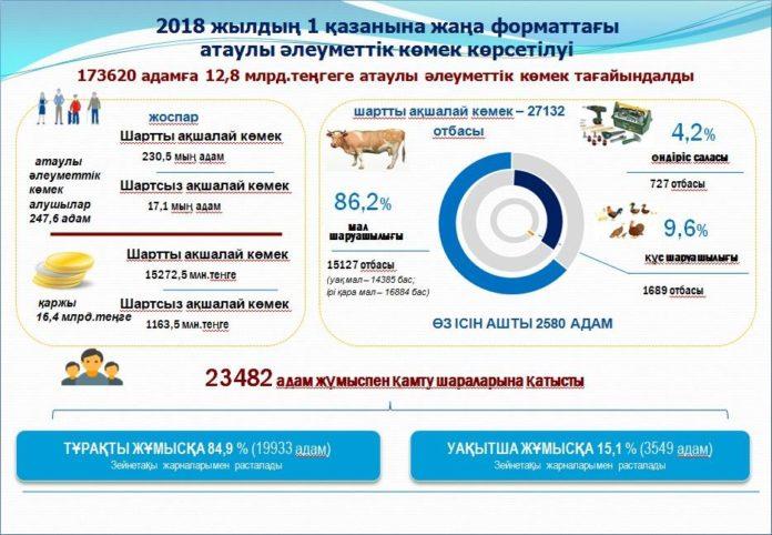 40% переселенцев на север страны - жители Туркестанской области