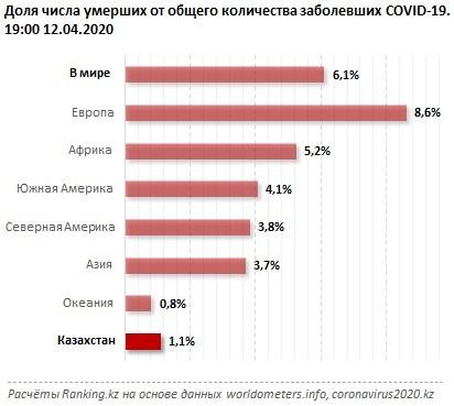 Доля числа умерших от общего количества заразившихся COVID-19. Казахстан и мир